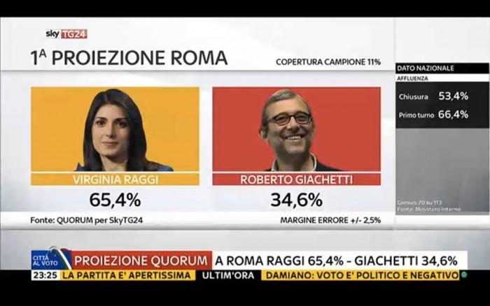 risultati elezioni comunali ballottaggi roma