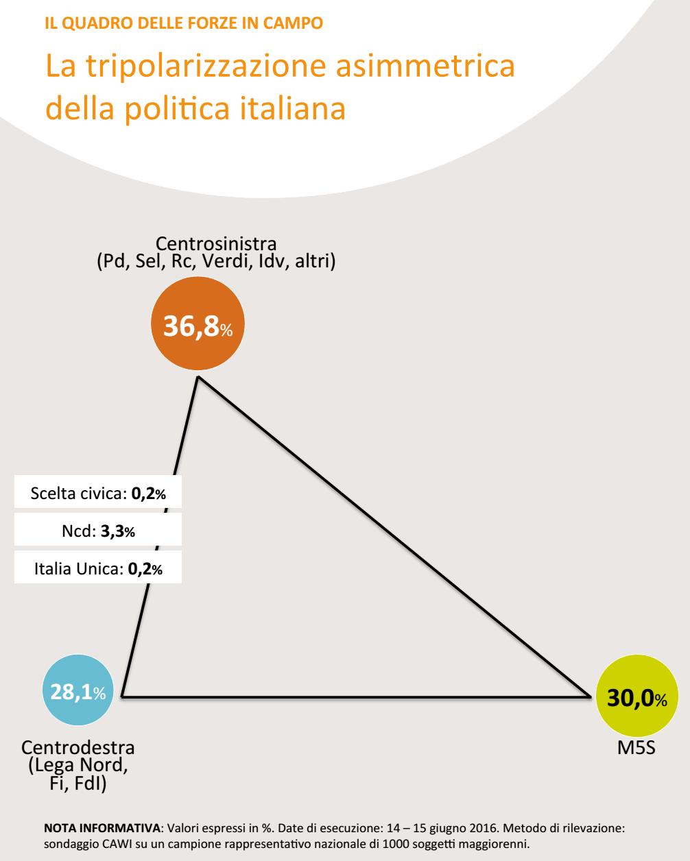 sondaggi Movimento 5 Stelle, infografica con triangolo e nome dei partiti