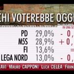 sondaggi Movimento 5 Stelle, percentuali dei partiti maggiori