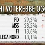 sondaggi PD , percentuali dei partiti maggiori