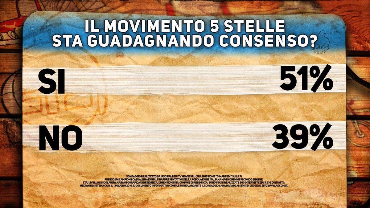 sondaggi Renzi , numeri sul M5S