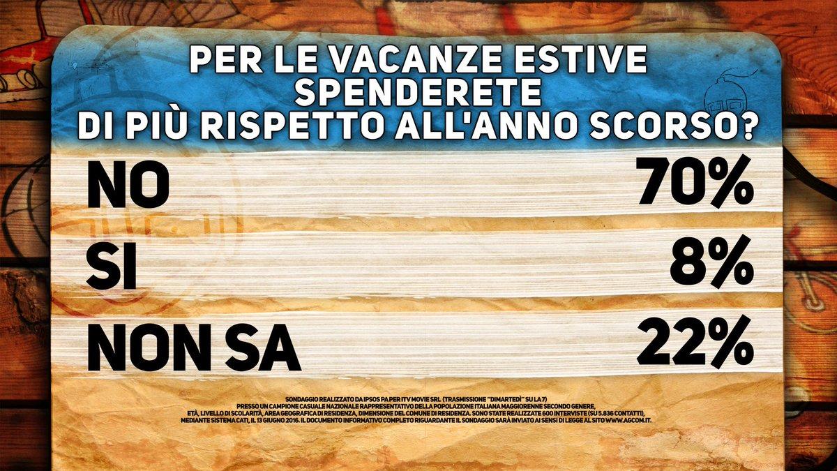 sondaggi Renzi, statistiche sulla spesa per le vacanze, numeri e percentuali