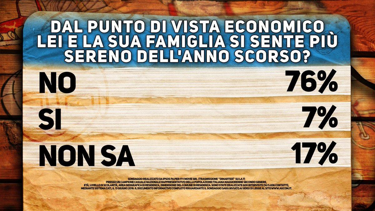 sondaggi Renzi , opinione sull'economia, numeri e percentuali