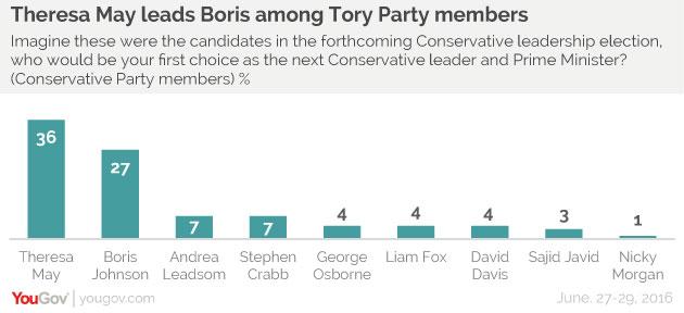 sondaggi brexit tories leadership conservatori dopo cameron