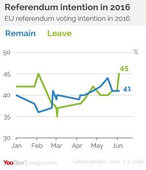referendum brexit sondaggi elettorali