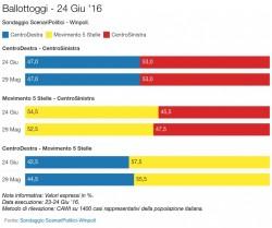 Sondaggi M5S: aumenta il vantaggio sul PD, secondo Winpoll