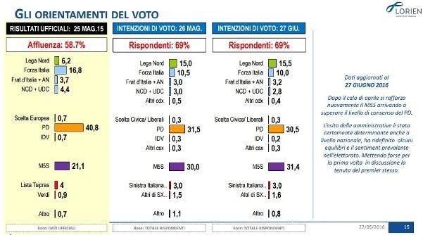 sondaggi m5s lorien intenzioni di voto