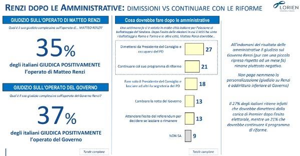 sondaggi m5s lorien intenzioni di voto fiducia renzi