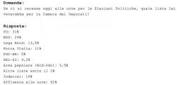 Sondaggi Movimento 5 Stelle: per Demopolis batterebbe al ballottaggio il Pd