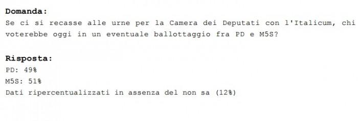 sondaggi pd, ballottaggi