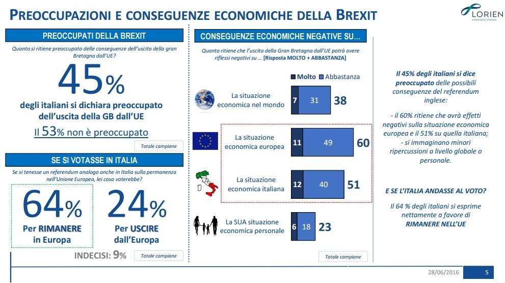 sondaggi politici brexit lorien