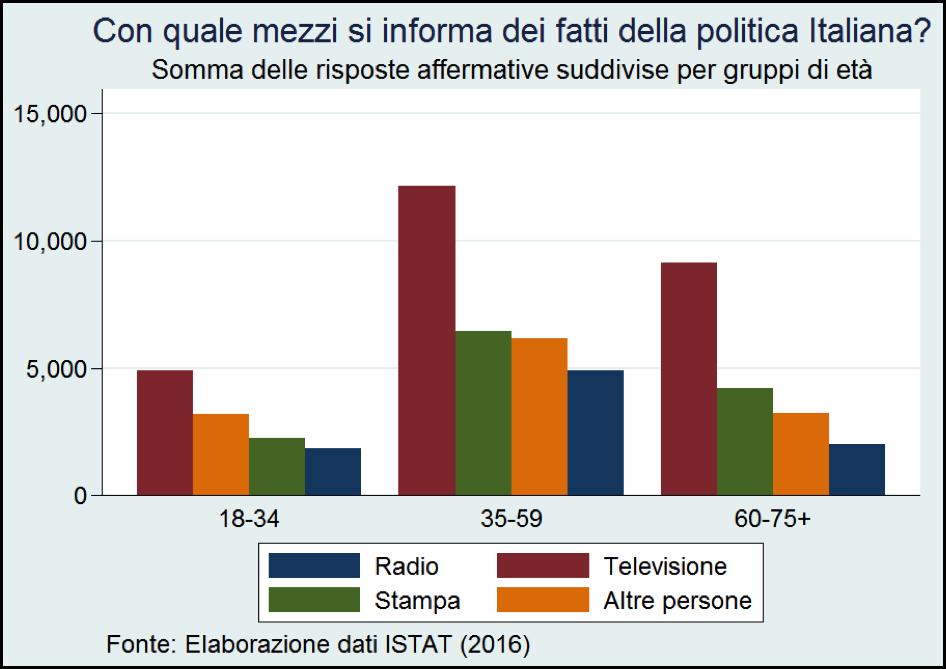 istat, dati istat, italiani che si interessano alla politico
