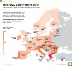 Banche: la Brexit potrebbe essere stata una buona idea