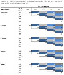 Imprese fallite, meno di met� delle aziende nate nel 2009 nel 2014 c�era ancora