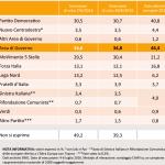 sondaggi Movimento 5 Stelle , tabella con nomi di partiti e percentuali
