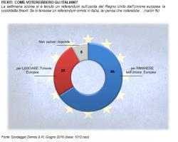 Sondaggi Brexit, secondo Demos maggioranza degli italiani vuole rimanere nell�Unione Europea