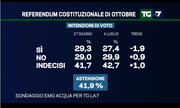 sondaggi centrodestra, intenzioni di voto al referendum