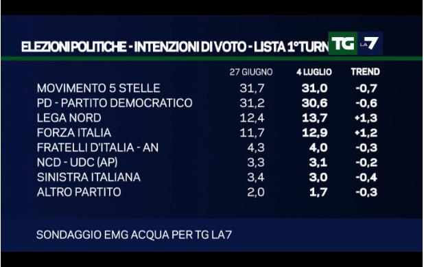 sondaggi centrodestra, tabella con percentuali e nomi dei singoli partiti