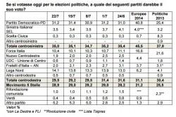 Sondaggi centrodestra: per Ix� salgono Lega e Forza Italia