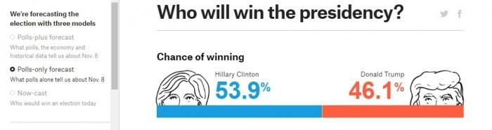 sondaggi elettorali presidenziali usa 2016 intenzioni di voto