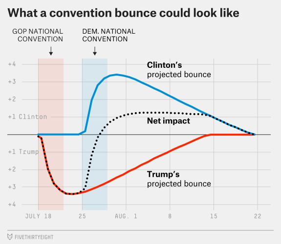 sondaggi elettorali presidenziali usa 2016 intenzioni di voto e convention bounce