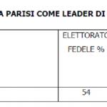 sondaggi forza italia, tabella con domanda su PArisi leader