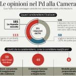 sondaggi italicum, modifiche italicum, sondaggi referendum