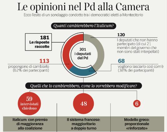 Sondaggi italicum 113 deputati pd vogliono cambiarlo per for Deputati pd