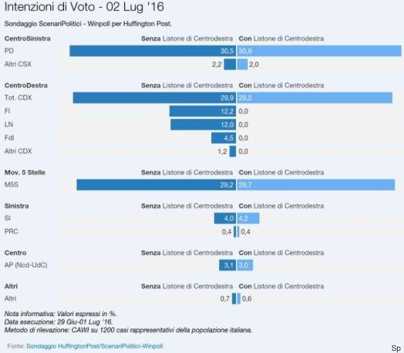 sondaggi m5s intenzioni di voto primo turno