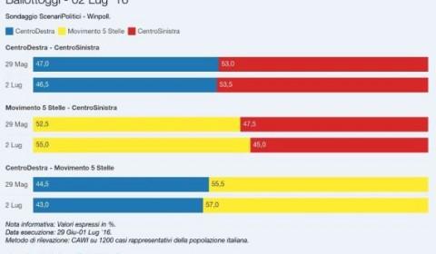 sondaggi m5s intenzioni di voto ballottaggio