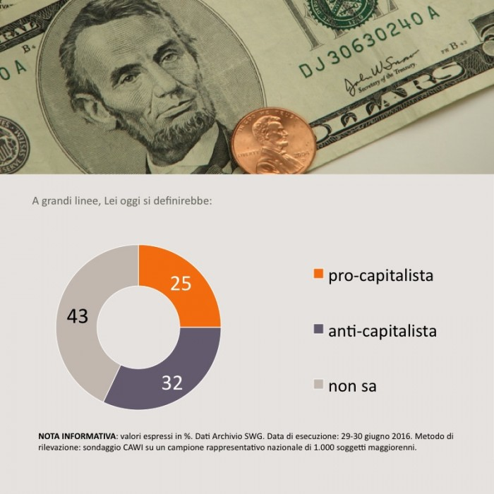 sondaggi politici capitalismo