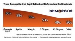 Sondaggi referendum costituzionale: Renzi in affanno