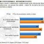 sondaggi referendum costituzionale demos intenzioni di voto