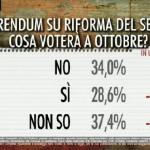 sondaggi riforma costituzionale, percentuali di consenso per la riforma costituzionale