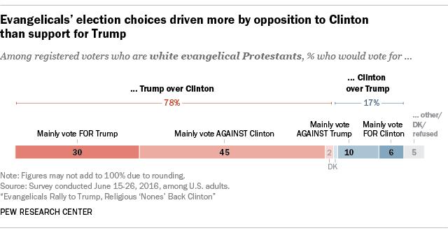 sondaggi usa religione trump clinton protestanti cattolici non credenti