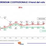 sondaggio referendum costituzionale, trend voto
