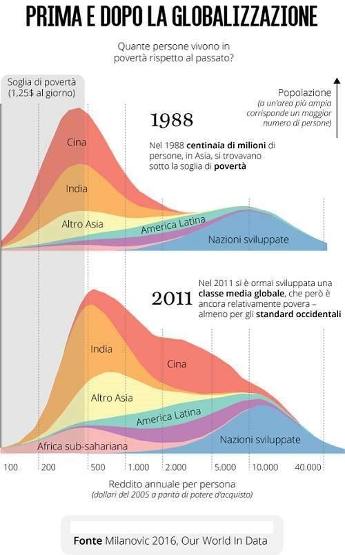 Effetti della globalizzazione, grafico con l'andamento del reddito in Paesi e continenti