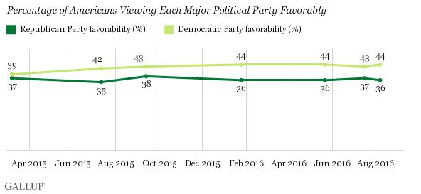 I sondaggi negli Usa 2016 dopo le Convention, Trump, Clinton
