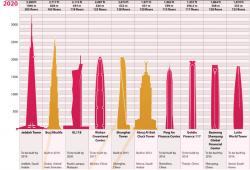 Grattacieli: i più alti di tutti i tempi, più uno (rotante)