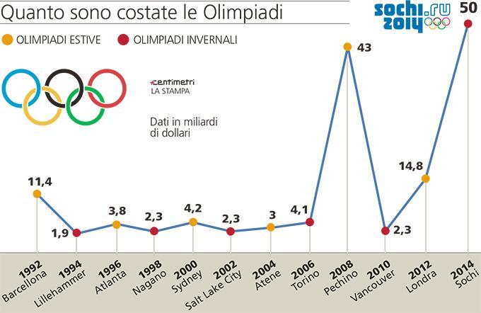 costi-olimpiadi roma