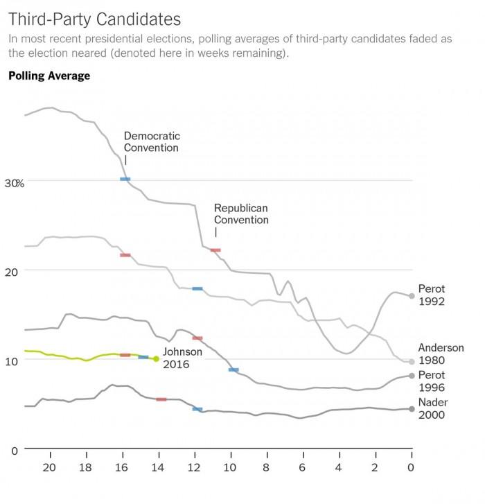 elezioni usa 2016 sondaggi gary johnson