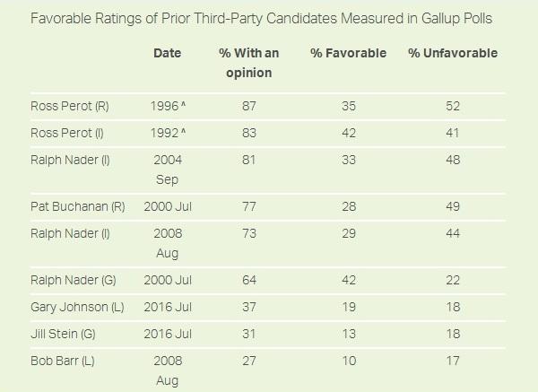 elezioni usa 2016 presidenziali sondaggi gary johnson notorieta