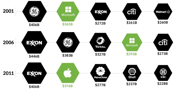 investimenti, borsa, apple