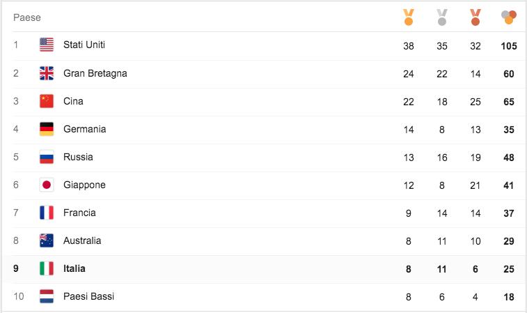 olimpiadi, rio 2016, medagliere rio