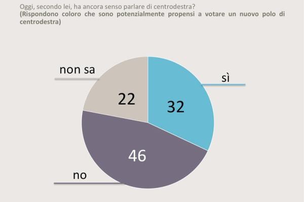 sondaggi centrodestra futuro swg