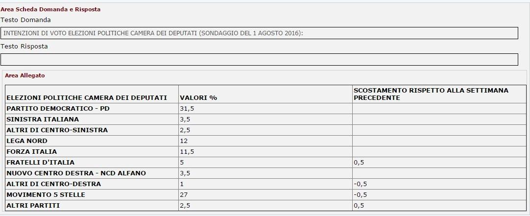sondaggi m5s piepoli intenzioni di voto
