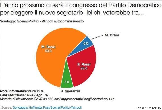 sondaggi pd, segreteria pd