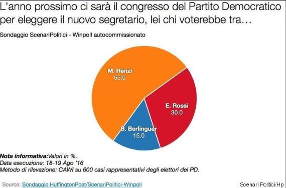 sondaggi pd, segreteria