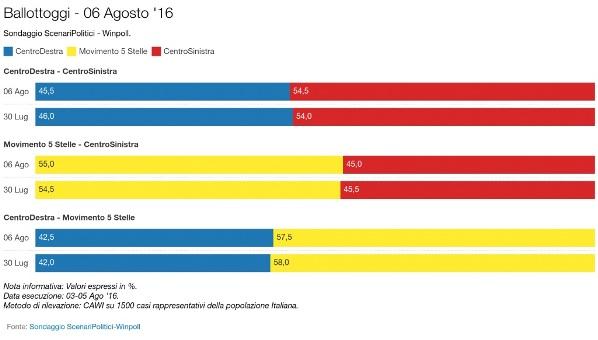 sondaggi pd winpoll intenzioni di voto ballottaggio