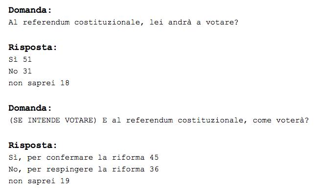 sondaggi pd, sondaggi m5s, sondaggi referendum